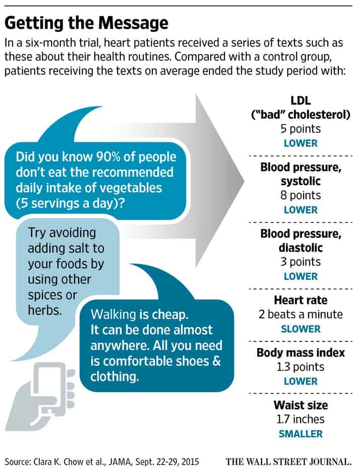 Health Tech Programs Including Text Messaging Show Positive Results