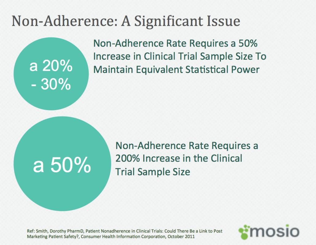 adherence_stats_graphic