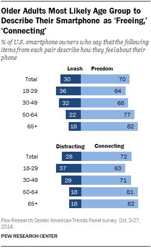 """Seniors Describe their Smartphones as """"Freeing"""""""