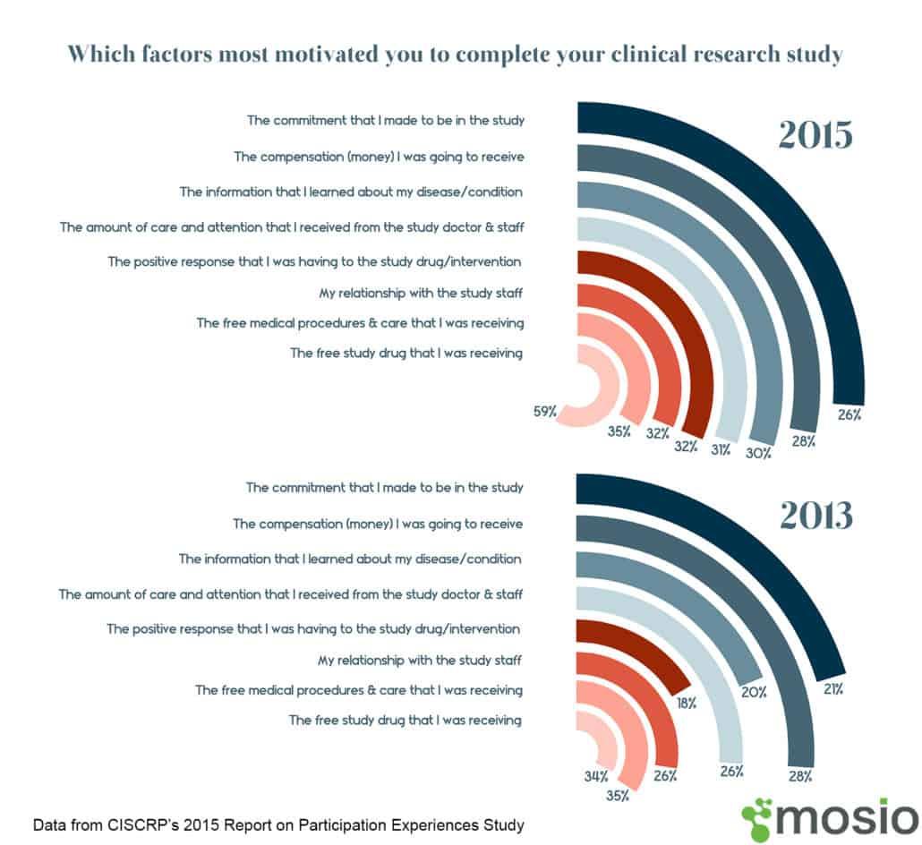 Data via CISCRP 2015