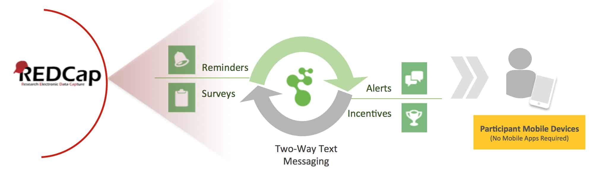 11 Ways Text Messaging Makes REDCap Data Capture Software Even More Powerful