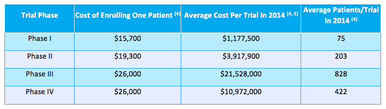 Cost of Non-Adherence in Clinical Trials