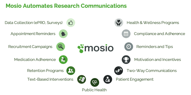 Mosio Automates Clinical Research Communications